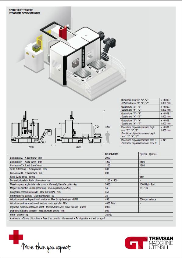 especificaciones ds600 200c ram